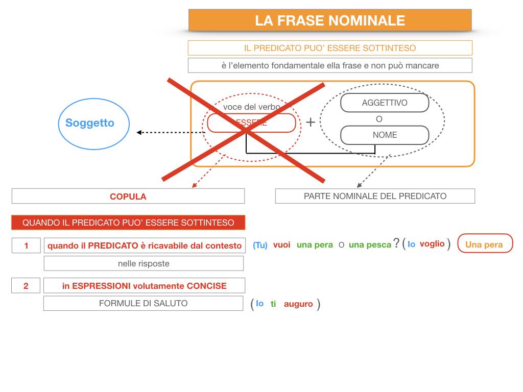 14. VERBI COPULATIVI E PREDICATIVO DEL SOGGETTO_FRASE NOMINALE_SIMULAZIONE.203