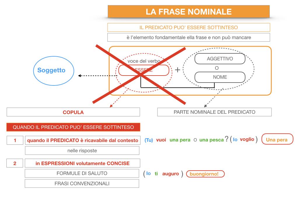14. VERBI COPULATIVI E PREDICATIVO DEL SOGGETTO_FRASE NOMINALE_SIMULAZIONE.205