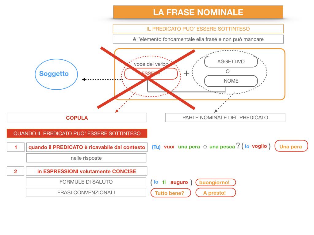 14. VERBI COPULATIVI E PREDICATIVO DEL SOGGETTO_FRASE NOMINALE_SIMULAZIONE.207