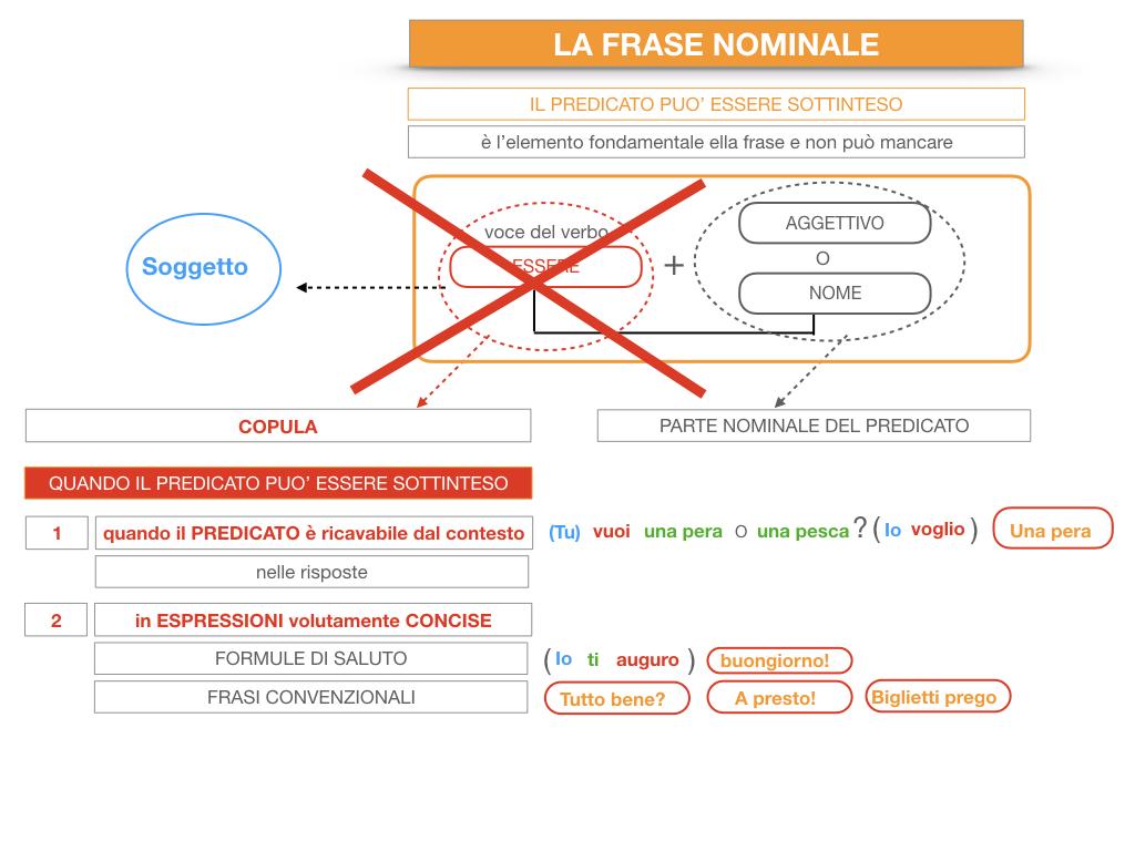 14. VERBI COPULATIVI E PREDICATIVO DEL SOGGETTO_FRASE NOMINALE_SIMULAZIONE.208
