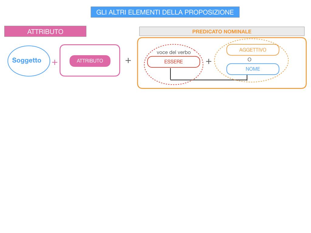 15. GLI ALTRI ELEMENTI DELLA PROPOSIZIONE_ATTRIBUTO_PROPOSIZIONE_SIMULAZIONE.038