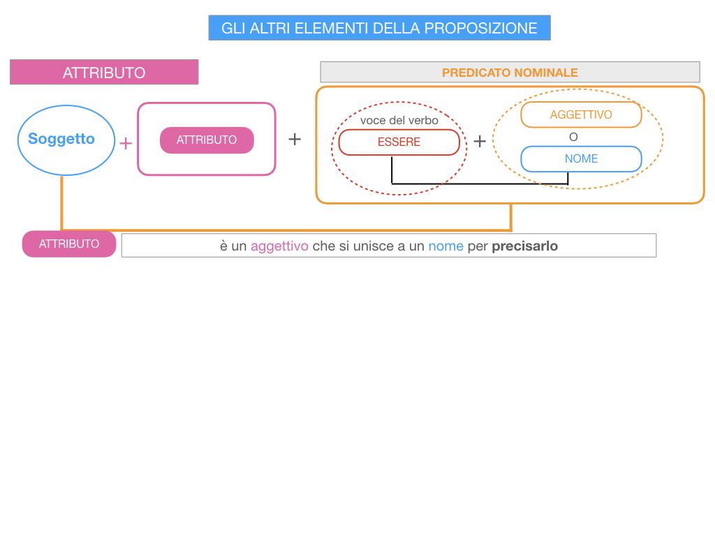 15. GLI ALTRI ELEMENTI DELLA PROPOSIZIONE_ATTRIBUTO_PROPOSIZIONE_SIMULAZIONE.040