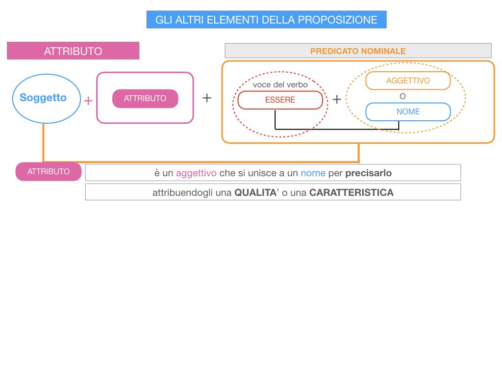 15. GLI ALTRI ELEMENTI DELLA PROPOSIZIONE_ATTRIBUTO_PROPOSIZIONE_SIMULAZIONE.041