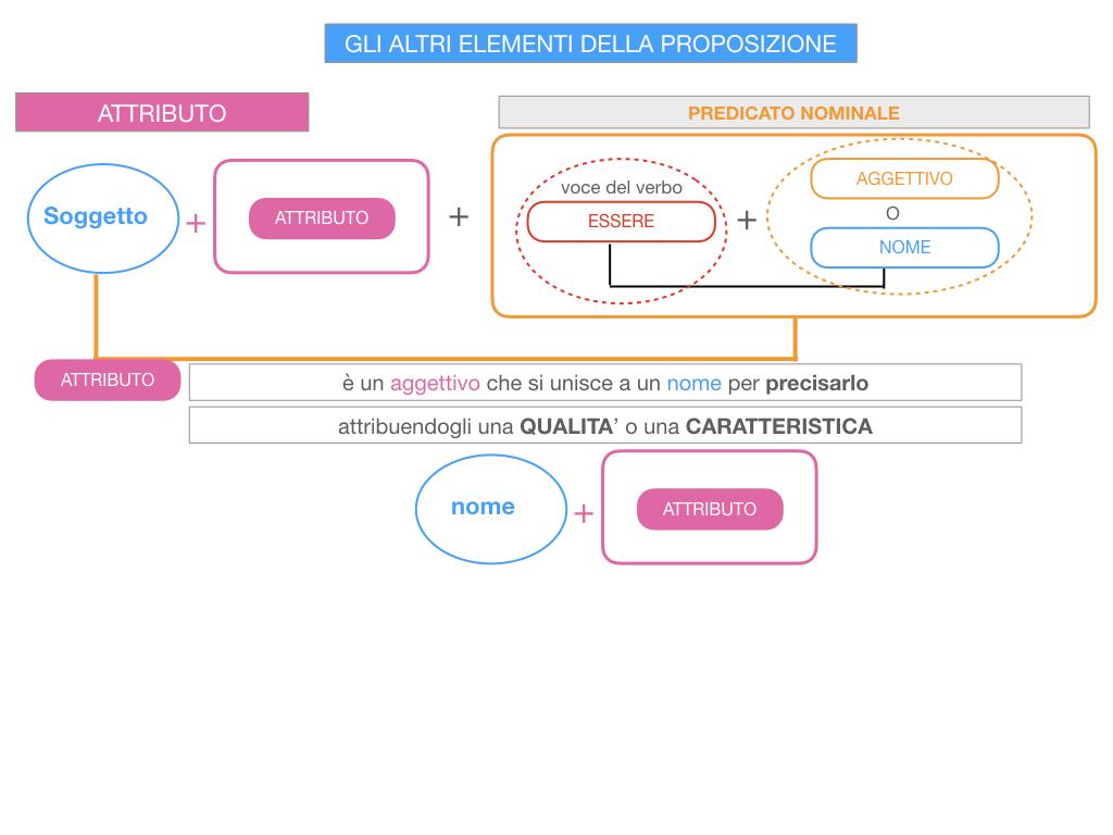 15. GLI ALTRI ELEMENTI DELLA PROPOSIZIONE_ATTRIBUTO_PROPOSIZIONE_SIMULAZIONE.043