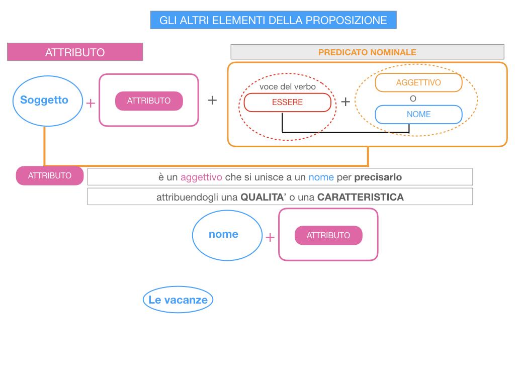 15. GLI ALTRI ELEMENTI DELLA PROPOSIZIONE_ATTRIBUTO_PROPOSIZIONE_SIMULAZIONE.044