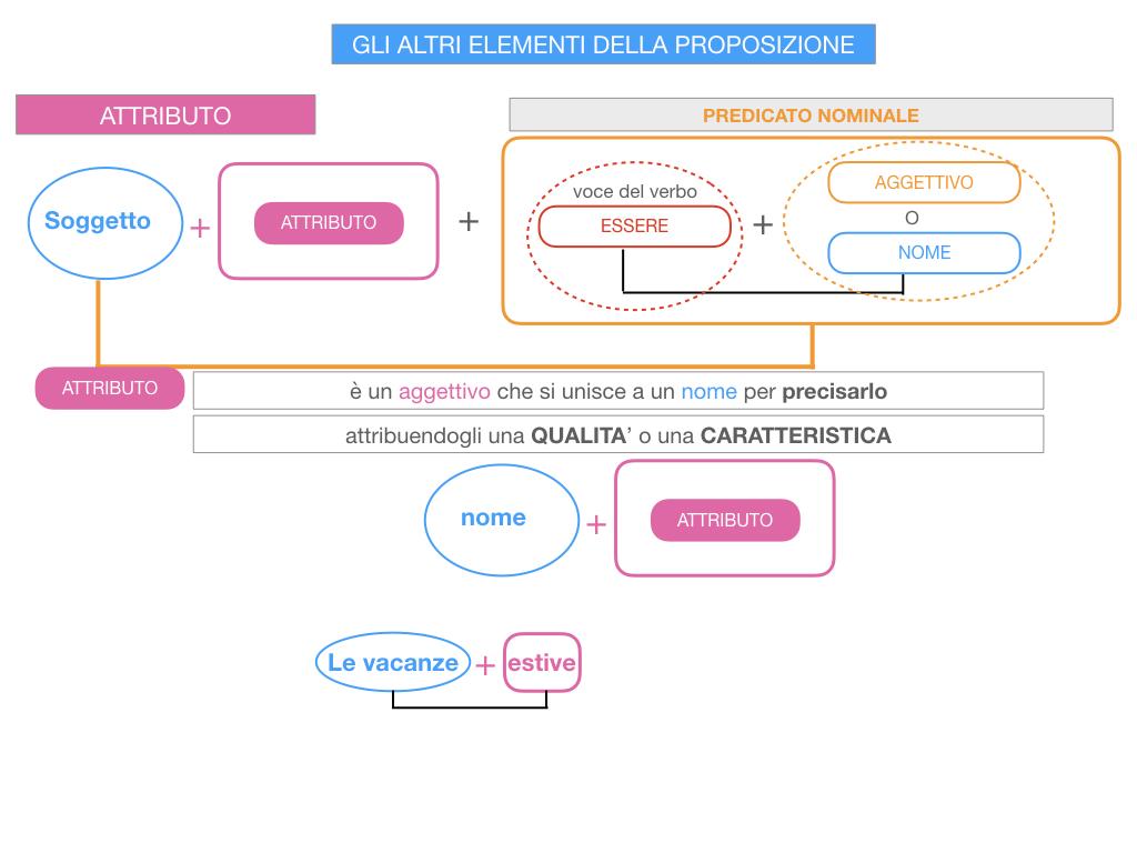 15. GLI ALTRI ELEMENTI DELLA PROPOSIZIONE_ATTRIBUTO_PROPOSIZIONE_SIMULAZIONE.045