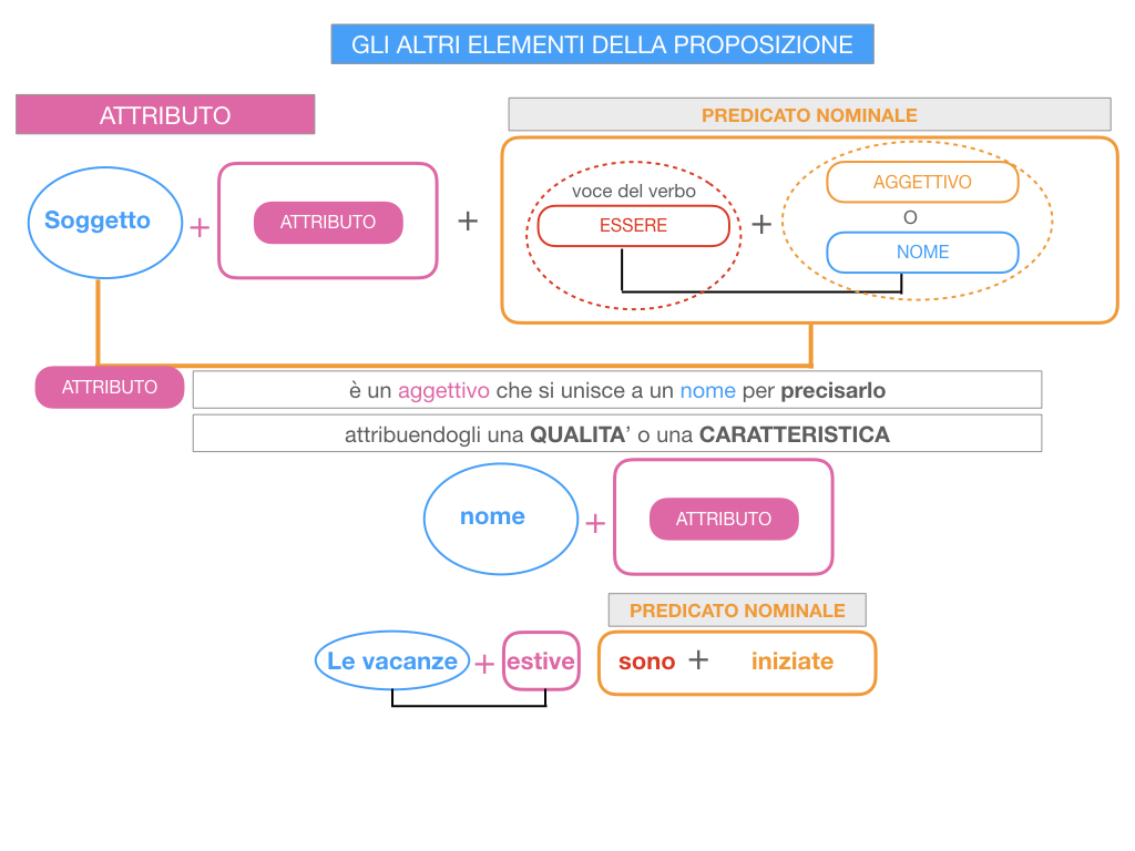 15. GLI ALTRI ELEMENTI DELLA PROPOSIZIONE_ATTRIBUTO_PROPOSIZIONE_SIMULAZIONE.046