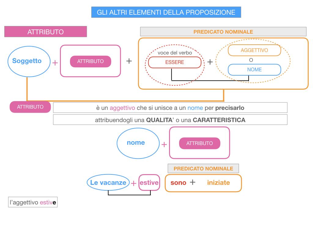 15. GLI ALTRI ELEMENTI DELLA PROPOSIZIONE_ATTRIBUTO_PROPOSIZIONE_SIMULAZIONE.047