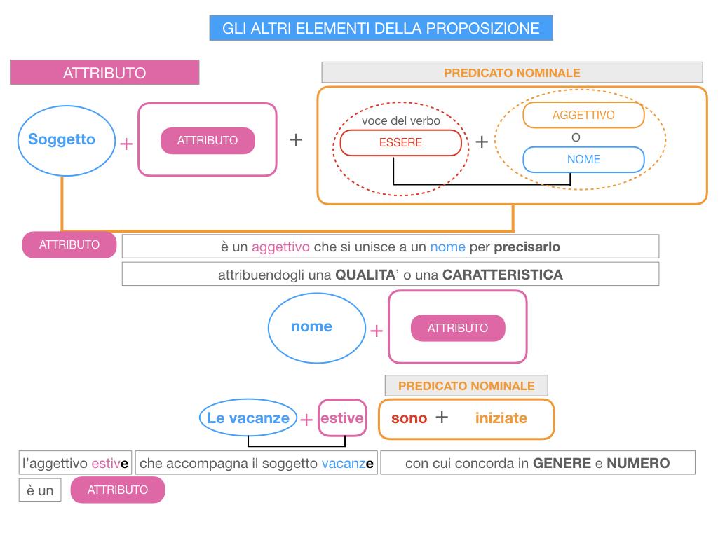 15. GLI ALTRI ELEMENTI DELLA PROPOSIZIONE_ATTRIBUTO_PROPOSIZIONE_SIMULAZIONE.050