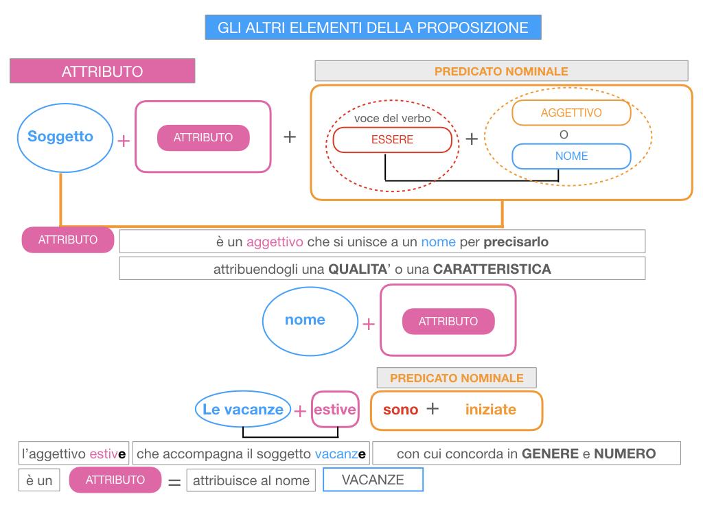 15. GLI ALTRI ELEMENTI DELLA PROPOSIZIONE_ATTRIBUTO_PROPOSIZIONE_SIMULAZIONE.051