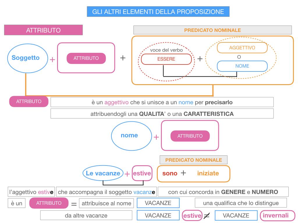 15. GLI ALTRI ELEMENTI DELLA PROPOSIZIONE_ATTRIBUTO_PROPOSIZIONE_SIMULAZIONE.055