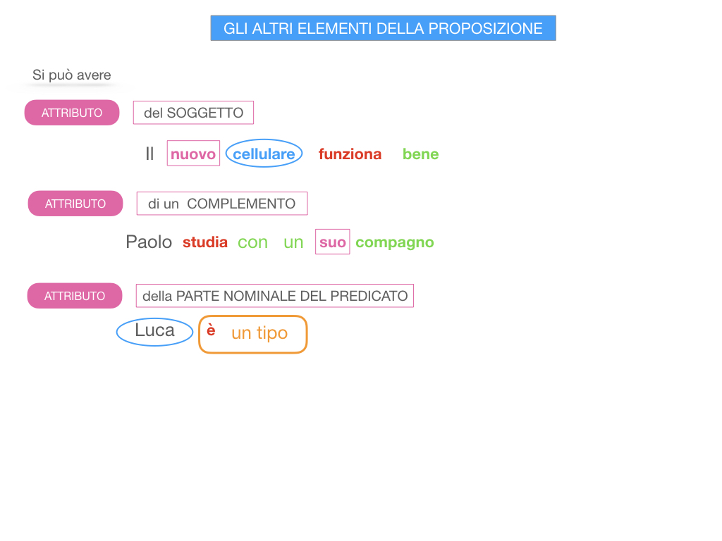 15. GLI ALTRI ELEMENTI DELLA PROPOSIZIONE_ATTRIBUTO_PROPOSIZIONE_SIMULAZIONE.128