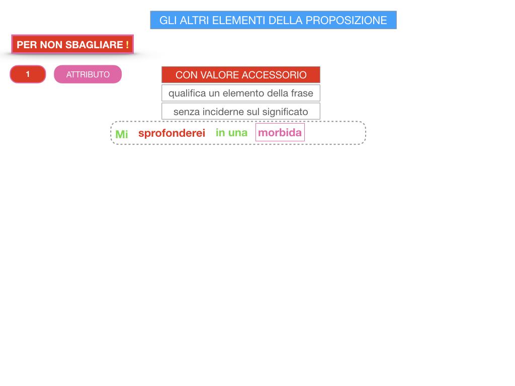 15. GLI ALTRI ELEMENTI DELLA PROPOSIZIONE_ATTRIBUTO_PROPOSIZIONE_SIMULAZIONE.194