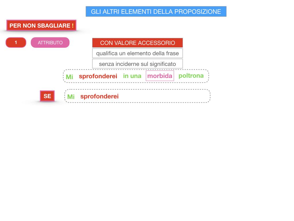 15. GLI ALTRI ELEMENTI DELLA PROPOSIZIONE_ATTRIBUTO_PROPOSIZIONE_SIMULAZIONE.196
