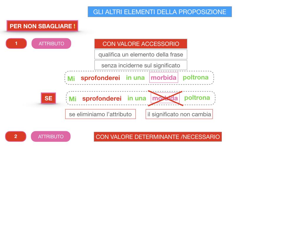 15. GLI ALTRI ELEMENTI DELLA PROPOSIZIONE_ATTRIBUTO_PROPOSIZIONE_SIMULAZIONE.201