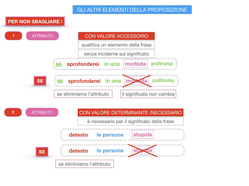15. GLI ALTRI ELEMENTI DELLA PROPOSIZIONE_ATTRIBUTO_PROPOSIZIONE_SIMULAZIONE.208
