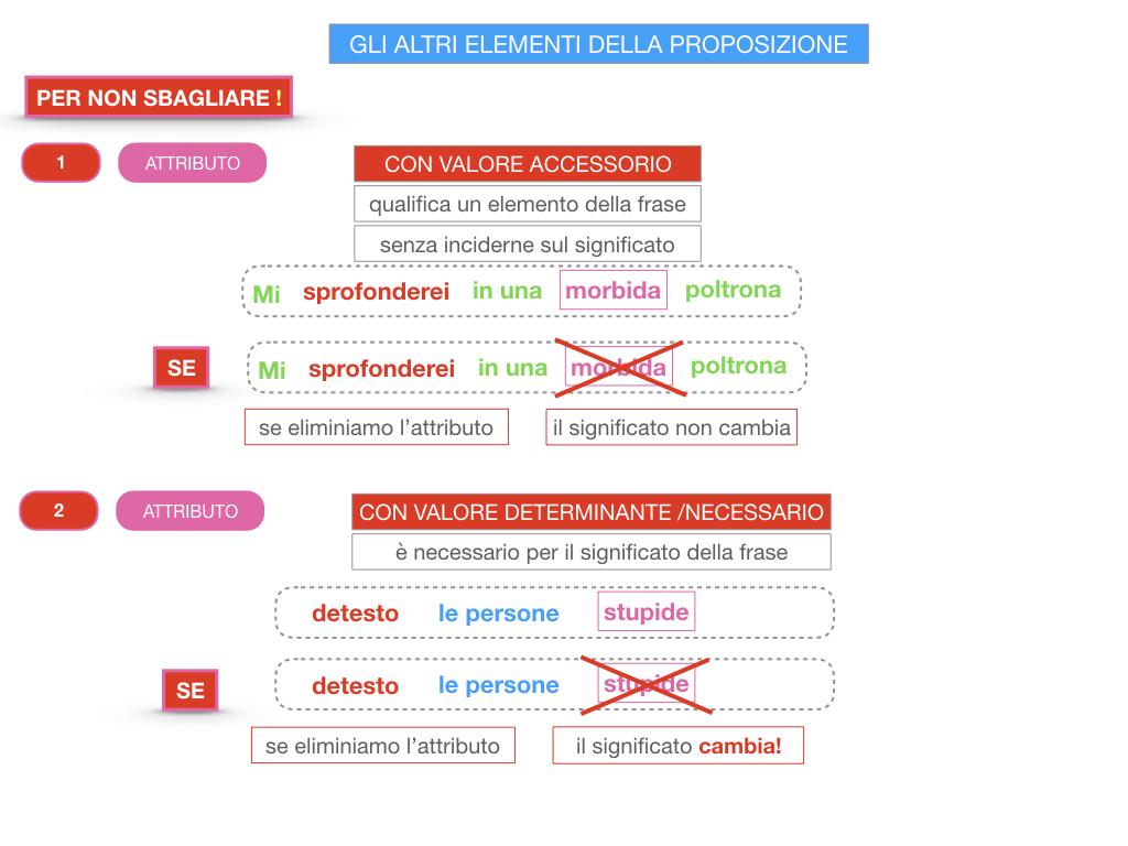 15. GLI ALTRI ELEMENTI DELLA PROPOSIZIONE_ATTRIBUTO_PROPOSIZIONE_SIMULAZIONE.209