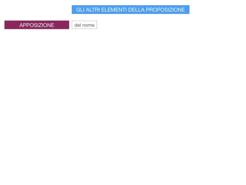 16. GLI ALTRI ELEMENTI DELLA PROPOSIZIONE_APPOSIZIONE_SIMULAZIONE.003