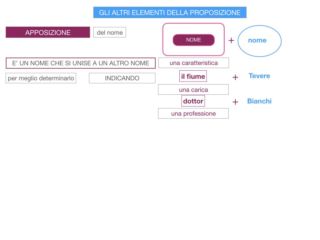 16. GLI ALTRI ELEMENTI DELLA PROPOSIZIONE_APPOSIZIONE_SIMULAZIONE.015