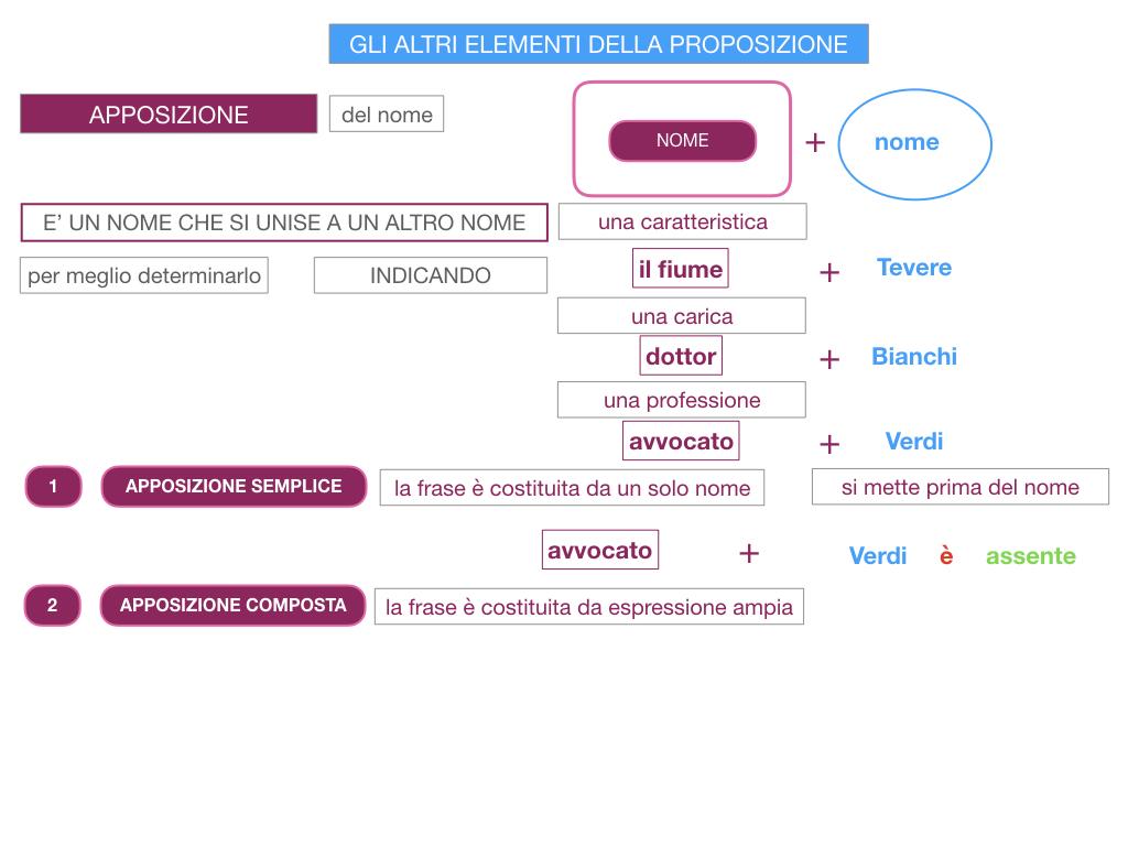 16. GLI ALTRI ELEMENTI DELLA PROPOSIZIONE_APPOSIZIONE_SIMULAZIONE.025