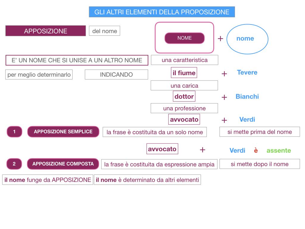 16. GLI ALTRI ELEMENTI DELLA PROPOSIZIONE_APPOSIZIONE_SIMULAZIONE.028
