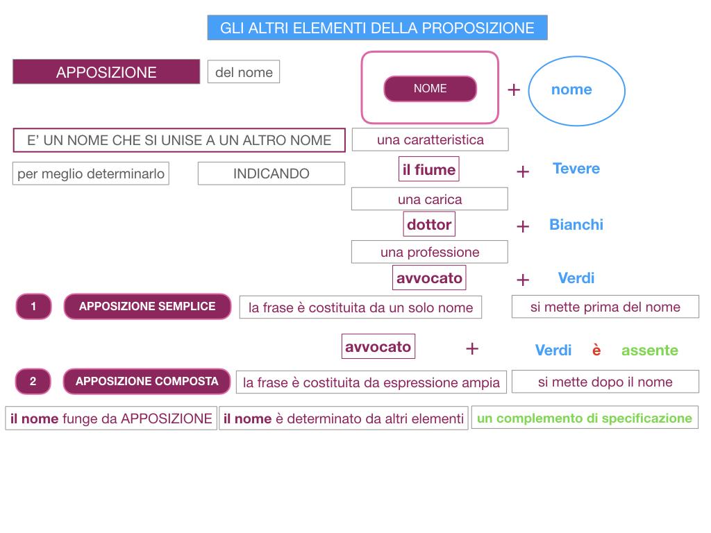 16. GLI ALTRI ELEMENTI DELLA PROPOSIZIONE_APPOSIZIONE_SIMULAZIONE.029