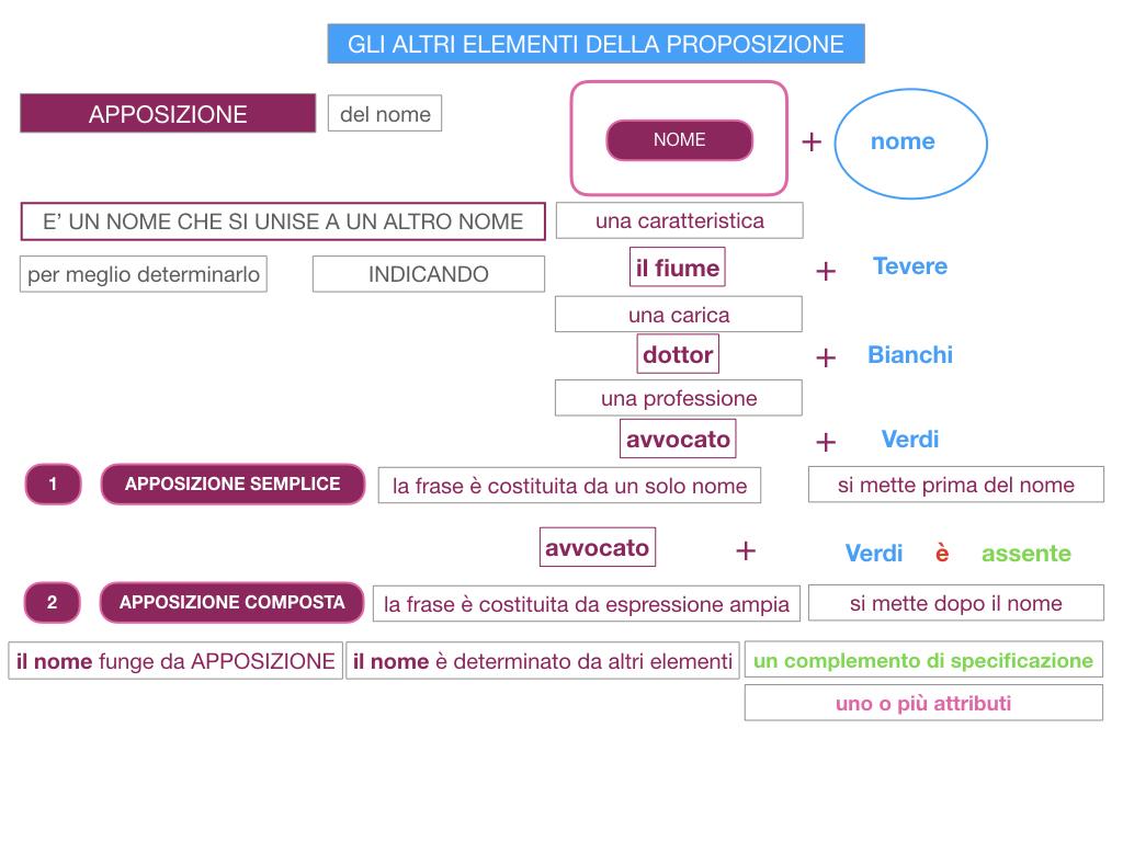 16. GLI ALTRI ELEMENTI DELLA PROPOSIZIONE_APPOSIZIONE_SIMULAZIONE.030