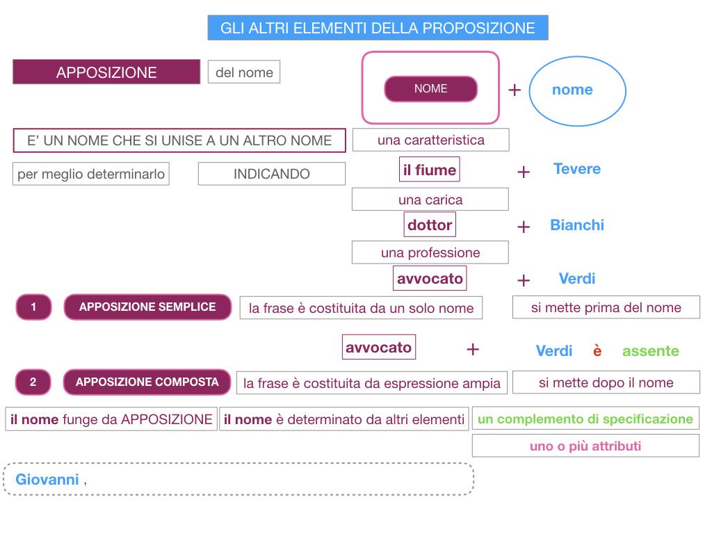 16. GLI ALTRI ELEMENTI DELLA PROPOSIZIONE_APPOSIZIONE_SIMULAZIONE.031