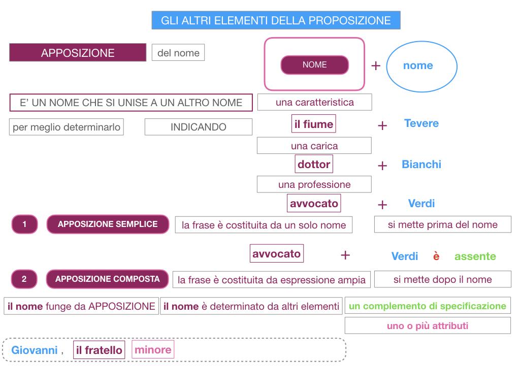 16. GLI ALTRI ELEMENTI DELLA PROPOSIZIONE_APPOSIZIONE_SIMULAZIONE.033