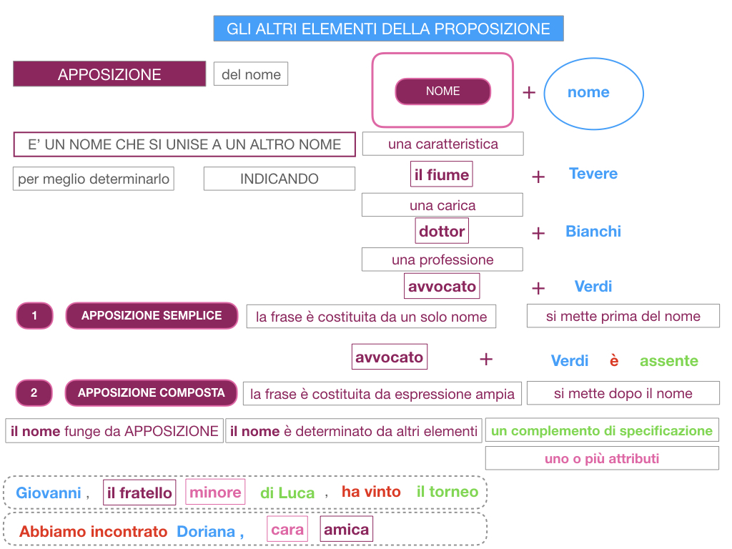 16. GLI ALTRI ELEMENTI DELLA PROPOSIZIONE_APPOSIZIONE_SIMULAZIONE.040