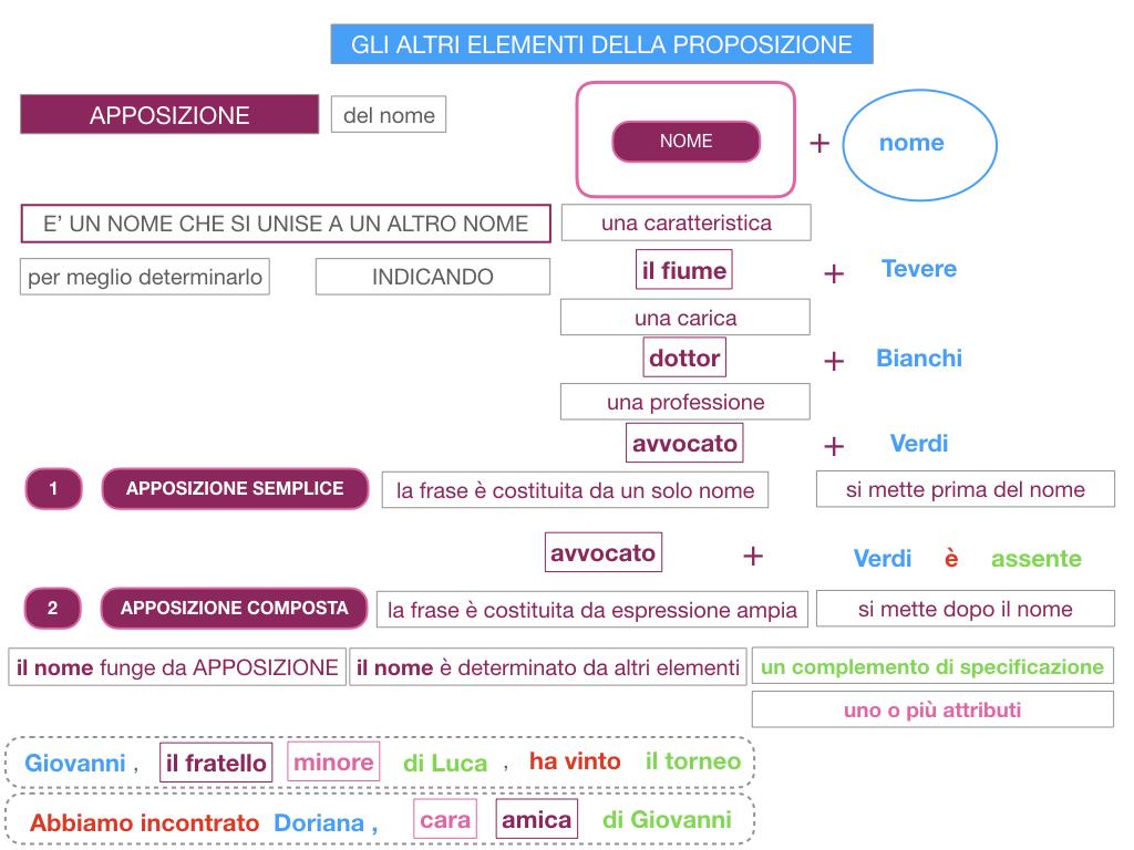 16. GLI ALTRI ELEMENTI DELLA PROPOSIZIONE_APPOSIZIONE_SIMULAZIONE.041