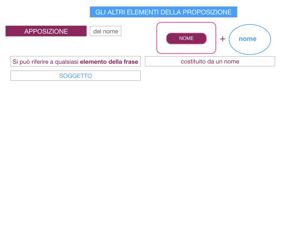 16. GLI ALTRI ELEMENTI DELLA PROPOSIZIONE_APPOSIZIONE_SIMULAZIONE.046