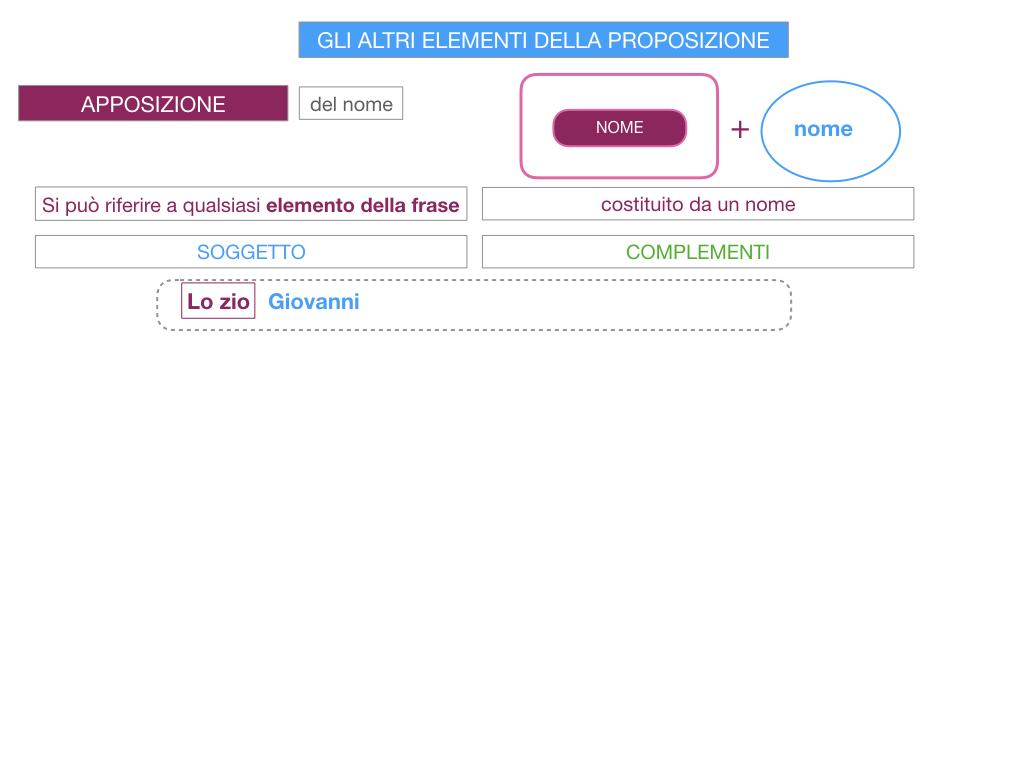 16. GLI ALTRI ELEMENTI DELLA PROPOSIZIONE_APPOSIZIONE_SIMULAZIONE.049