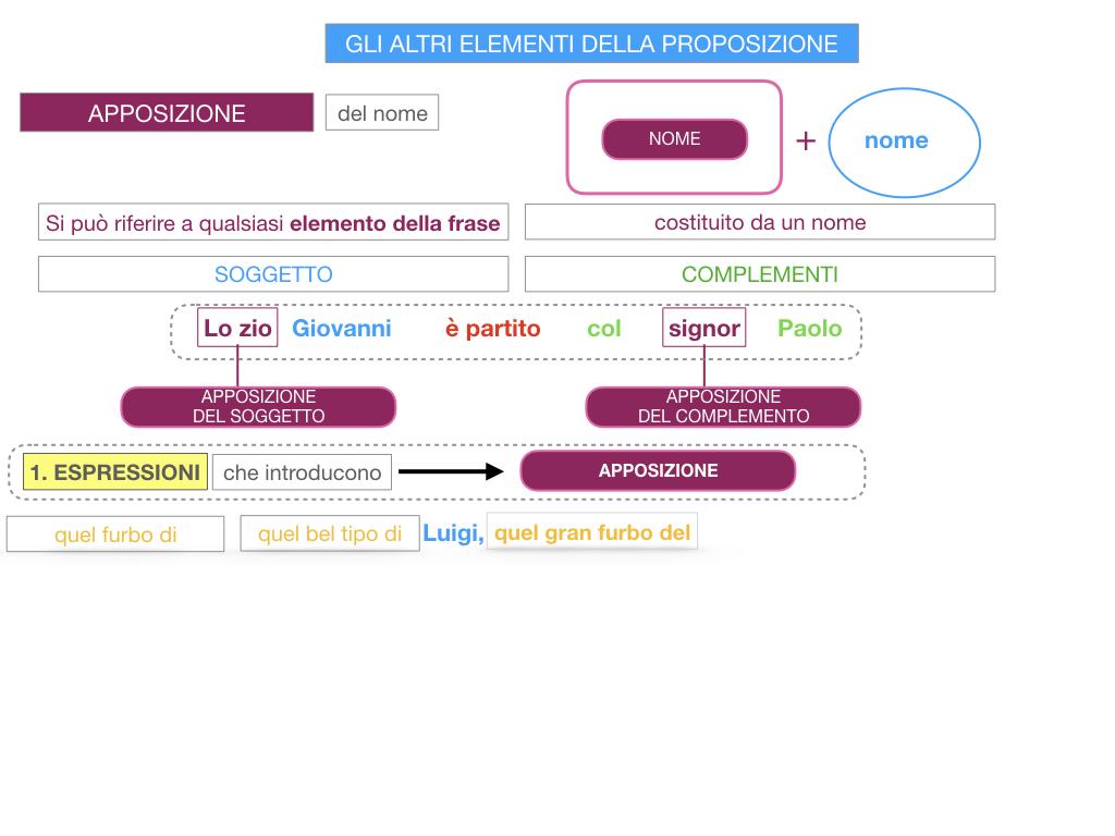 16. GLI ALTRI ELEMENTI DELLA PROPOSIZIONE_APPOSIZIONE_SIMULAZIONE.060