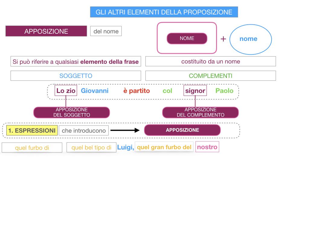 16. GLI ALTRI ELEMENTI DELLA PROPOSIZIONE_APPOSIZIONE_SIMULAZIONE.061