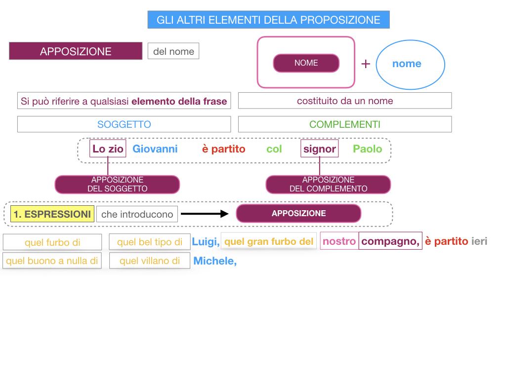 16. GLI ALTRI ELEMENTI DELLA PROPOSIZIONE_APPOSIZIONE_SIMULAZIONE.064