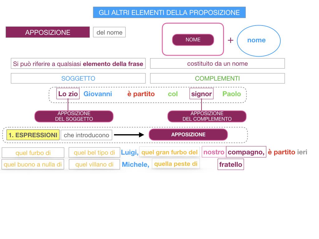 16. GLI ALTRI ELEMENTI DELLA PROPOSIZIONE_APPOSIZIONE_SIMULAZIONE.066