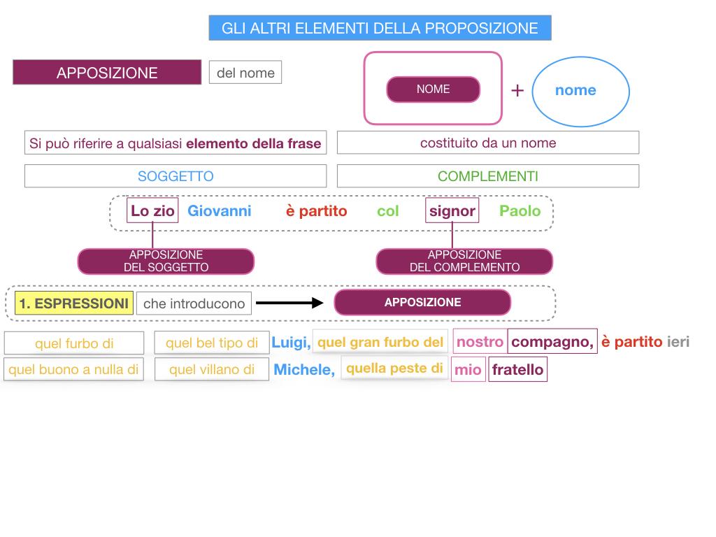 16. GLI ALTRI ELEMENTI DELLA PROPOSIZIONE_APPOSIZIONE_SIMULAZIONE.067