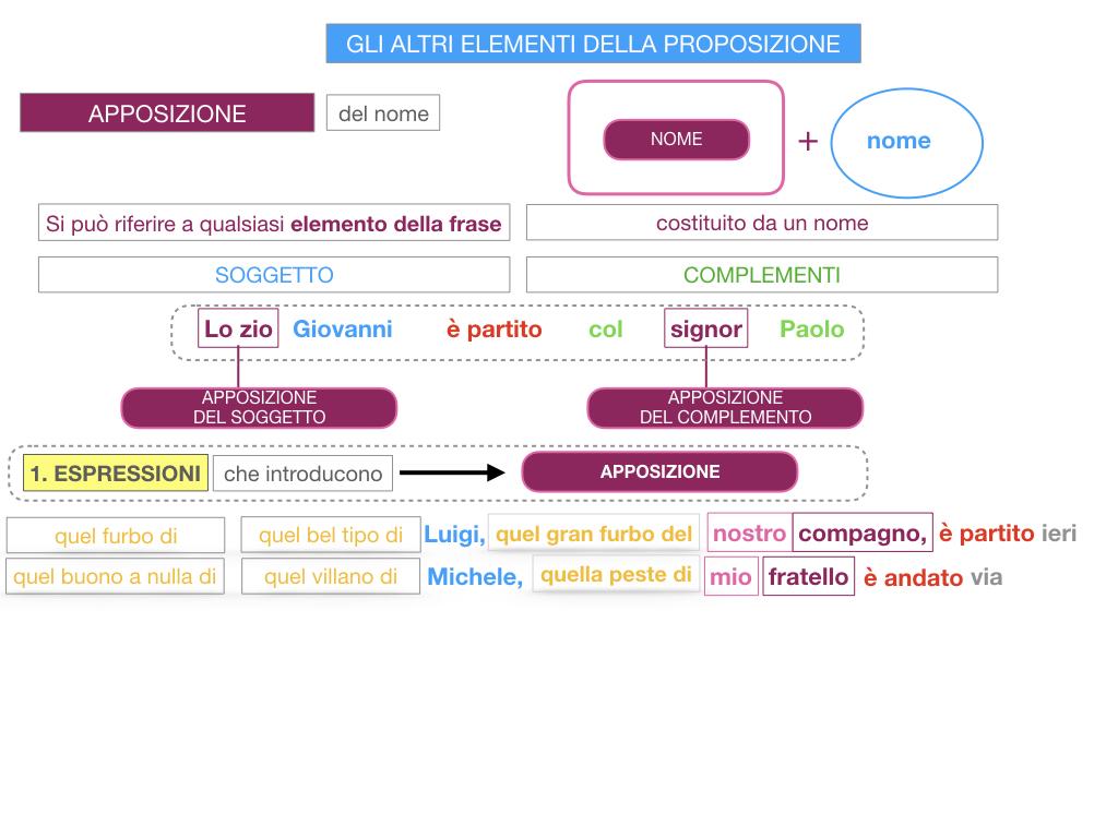 16. GLI ALTRI ELEMENTI DELLA PROPOSIZIONE_APPOSIZIONE_SIMULAZIONE.068