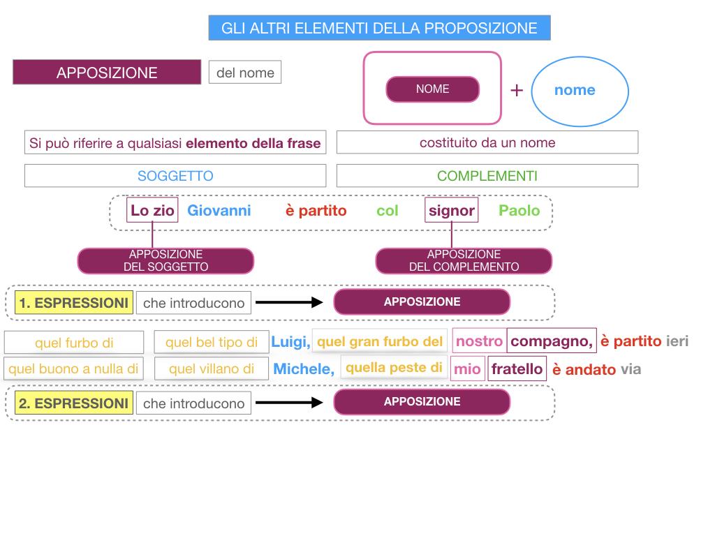 16. GLI ALTRI ELEMENTI DELLA PROPOSIZIONE_APPOSIZIONE_SIMULAZIONE.069