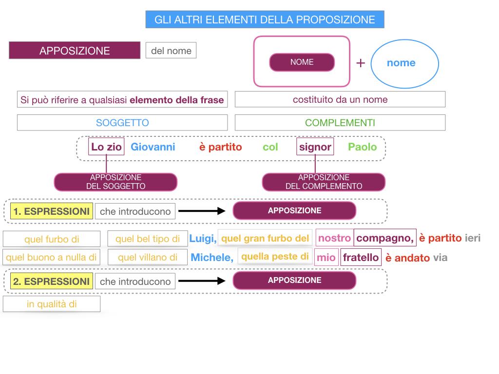 16. GLI ALTRI ELEMENTI DELLA PROPOSIZIONE_APPOSIZIONE_SIMULAZIONE.070