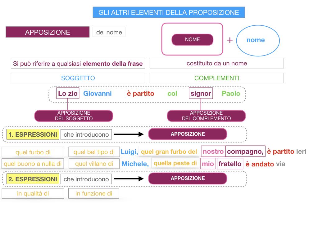 16. GLI ALTRI ELEMENTI DELLA PROPOSIZIONE_APPOSIZIONE_SIMULAZIONE.071