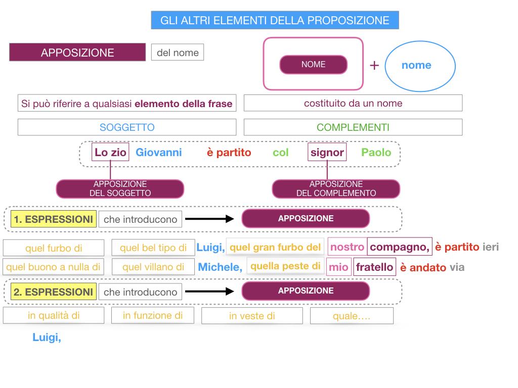 16. GLI ALTRI ELEMENTI DELLA PROPOSIZIONE_APPOSIZIONE_SIMULAZIONE.074