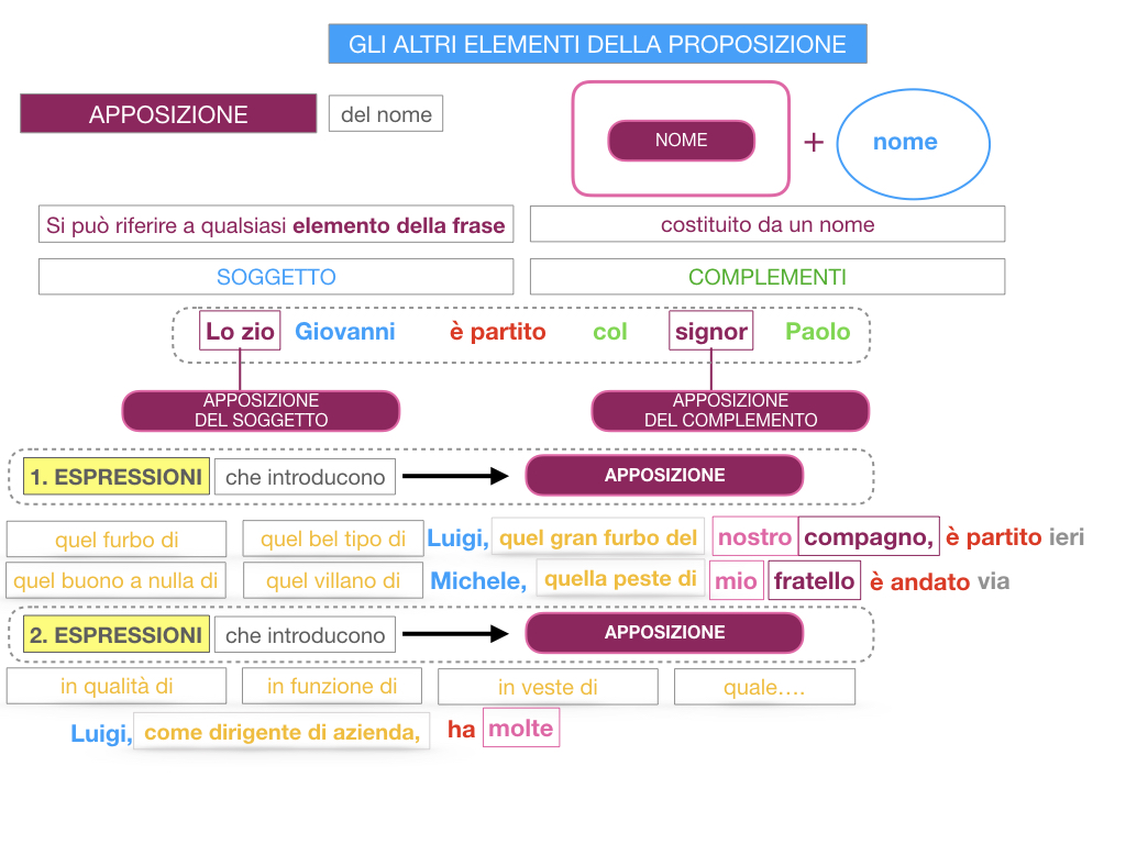 16. GLI ALTRI ELEMENTI DELLA PROPOSIZIONE_APPOSIZIONE_SIMULAZIONE.076