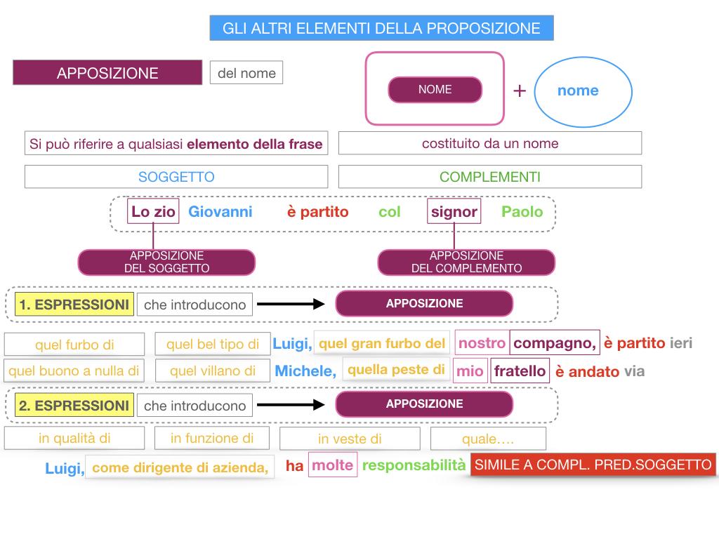 16. GLI ALTRI ELEMENTI DELLA PROPOSIZIONE_APPOSIZIONE_SIMULAZIONE.078