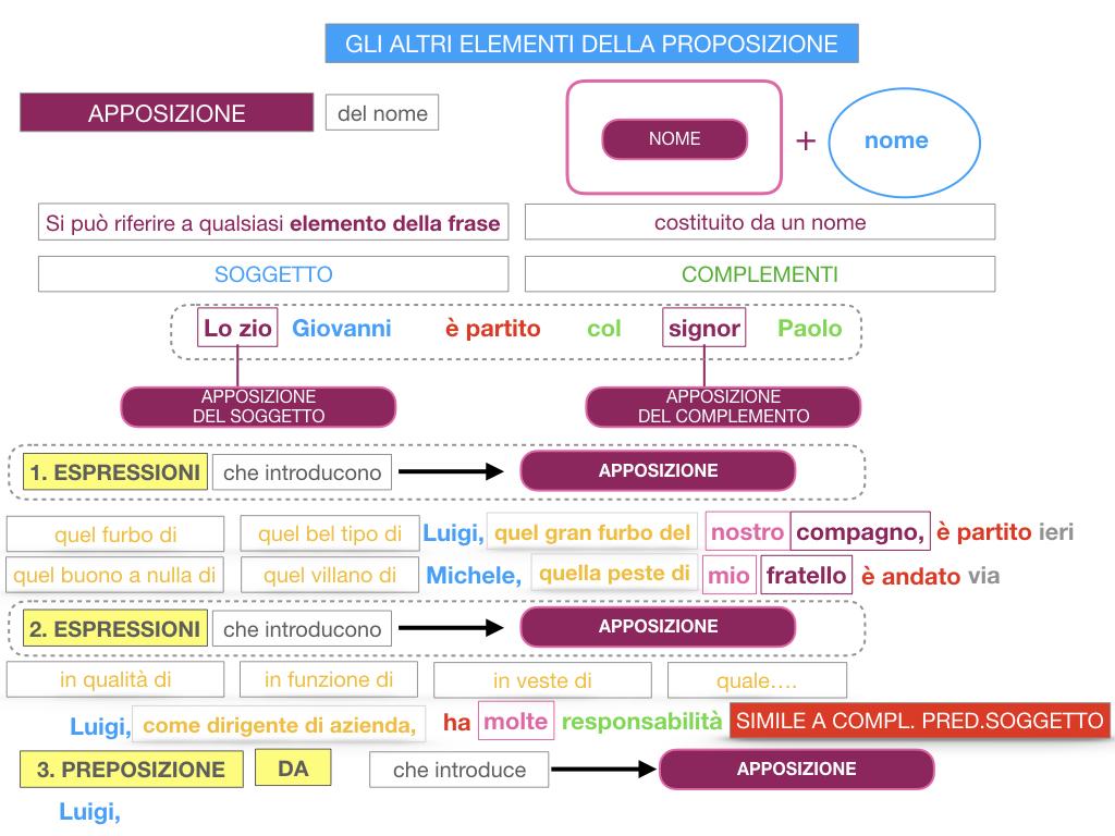 16. GLI ALTRI ELEMENTI DELLA PROPOSIZIONE_APPOSIZIONE_SIMULAZIONE.080