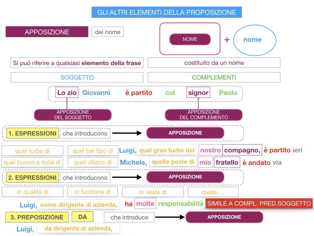 16. GLI ALTRI ELEMENTI DELLA PROPOSIZIONE_APPOSIZIONE_SIMULAZIONE.081