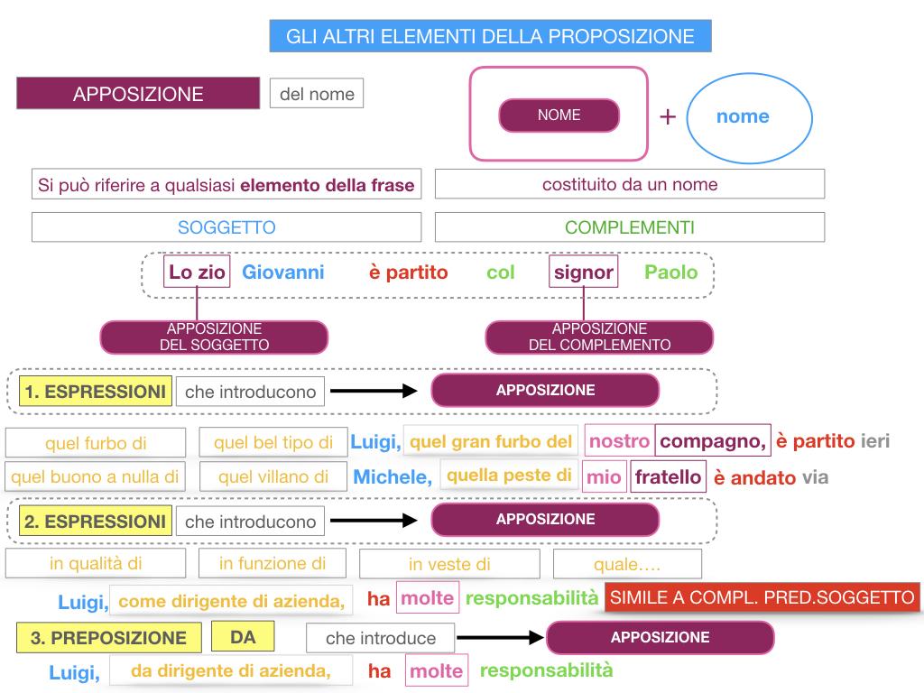 16. GLI ALTRI ELEMENTI DELLA PROPOSIZIONE_APPOSIZIONE_SIMULAZIONE.082