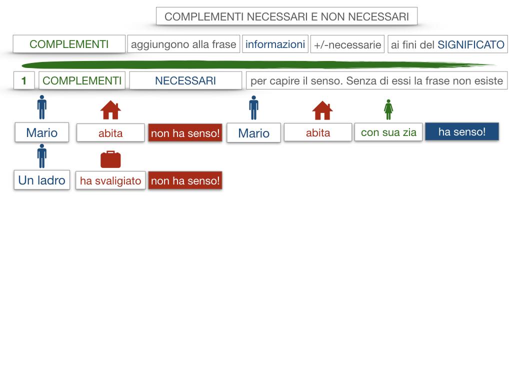 17. I COMPLEMENTI_NECESSARI E NON NECESSARI_CARATTERISTICHE GENERALI_SIMULAZIONE.058