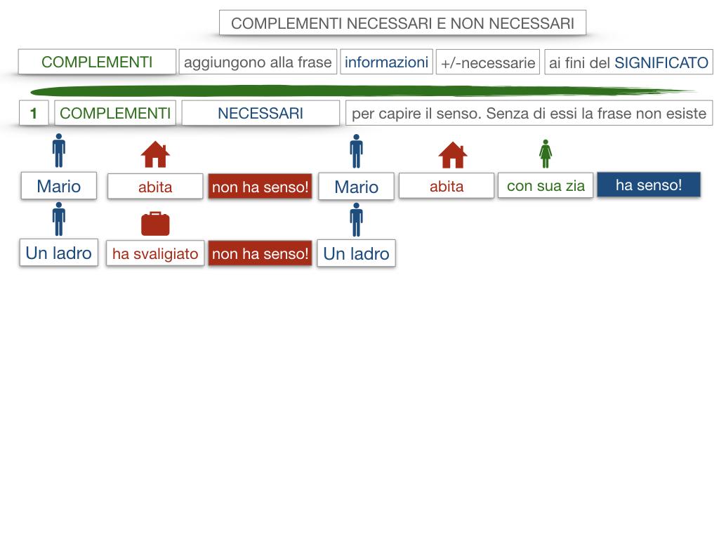 17. I COMPLEMENTI_NECESSARI E NON NECESSARI_CARATTERISTICHE GENERALI_SIMULAZIONE.059